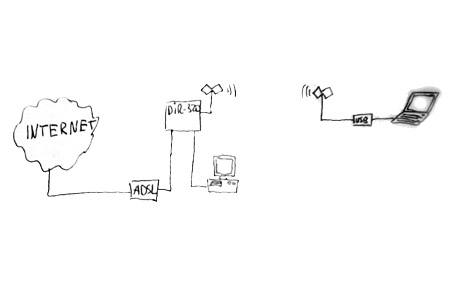 По безпроводу к этому же роуреру подключается ноутбук с помощью USB WiFi адаптера.  Для защиты.